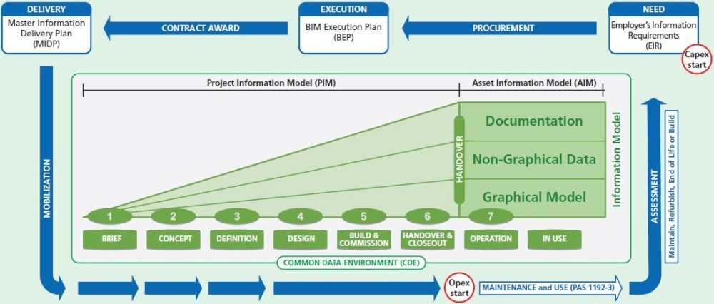 13 – BIM Processes & Project Forms – The BIM Implementer